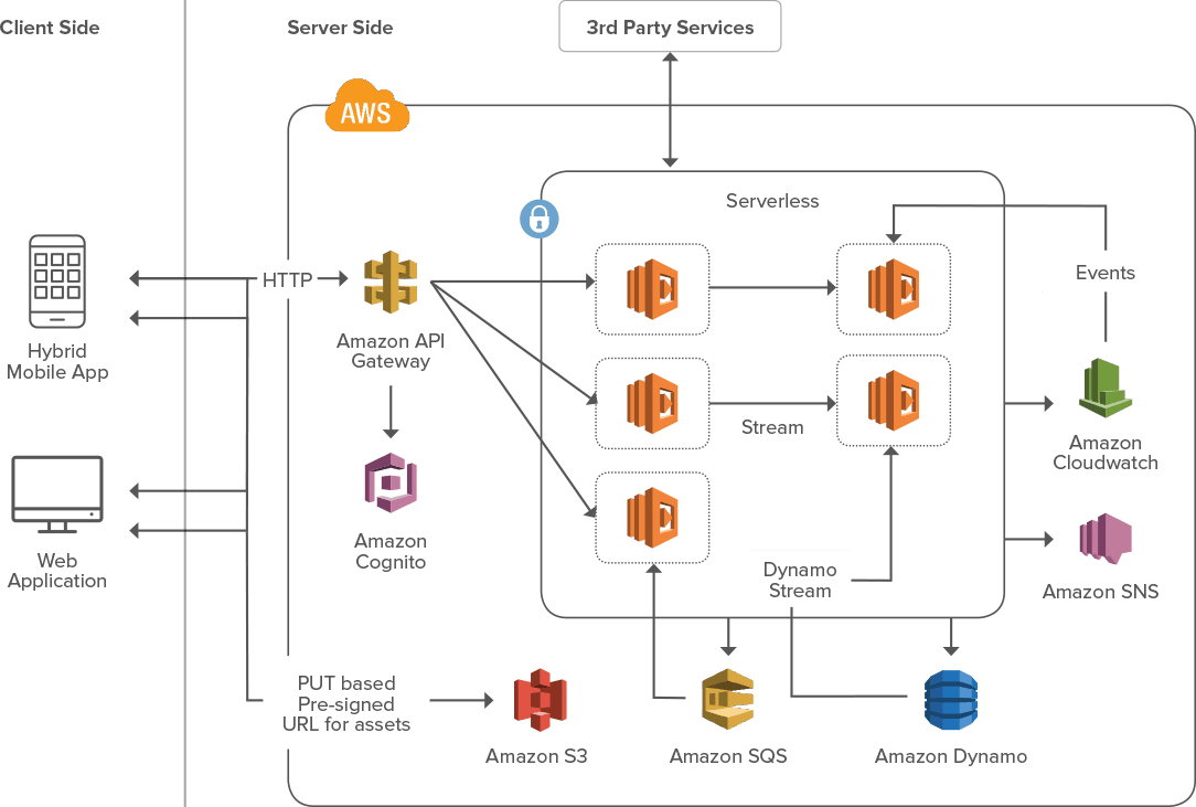 aws tools and product to accelerate cloud-based application development