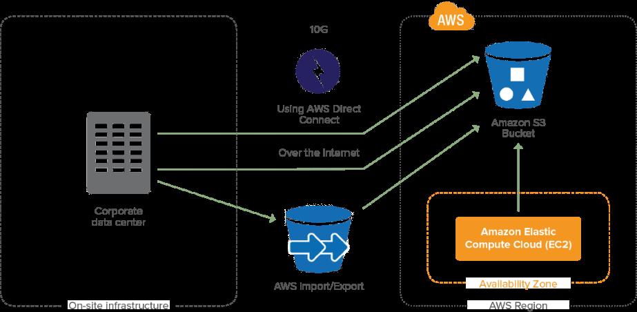 data backup options to Amazon S3
