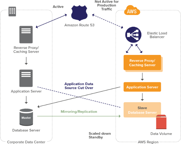 Multi-Site is the optimal backup and DR approach