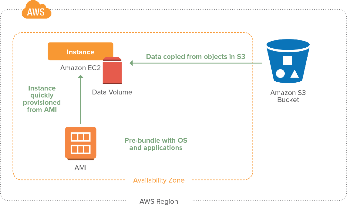Quickly restore a system from Amazon S3 backups to Amazon EC2