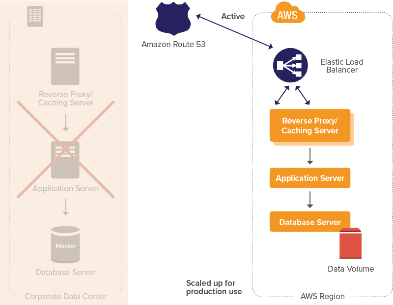 Changing DNS to point at the Amazon EC2 servers