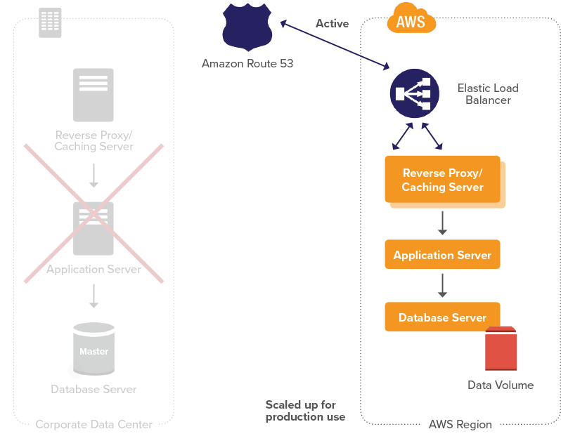 AWS testing recovery phase