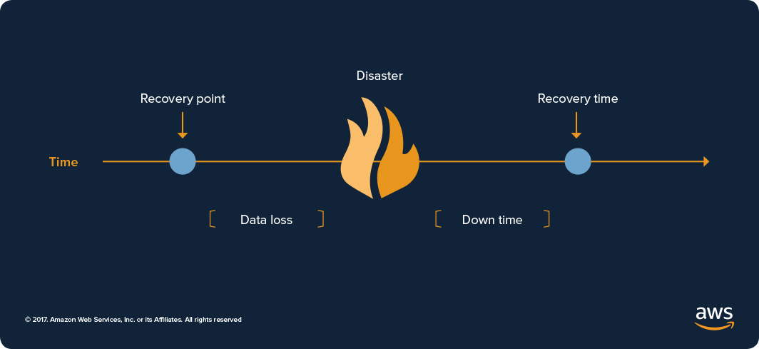 Disaster Recovery Approaches