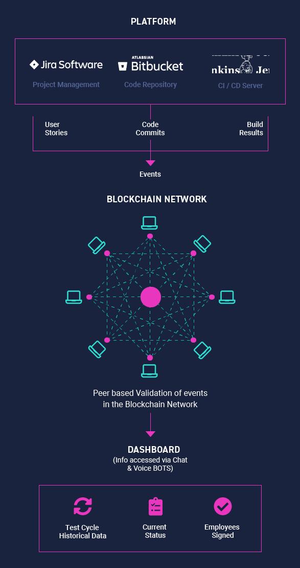blockchain integration