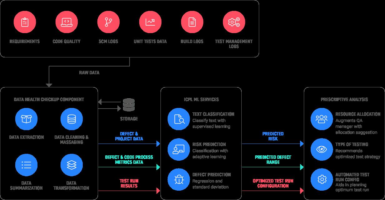 Harnessing Data in a DevOps Pipeline