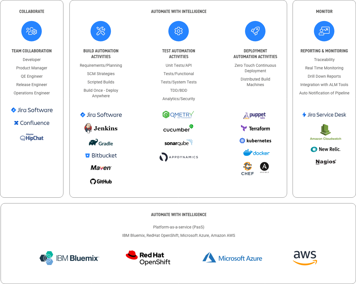 integrated devops experience of Infostretch