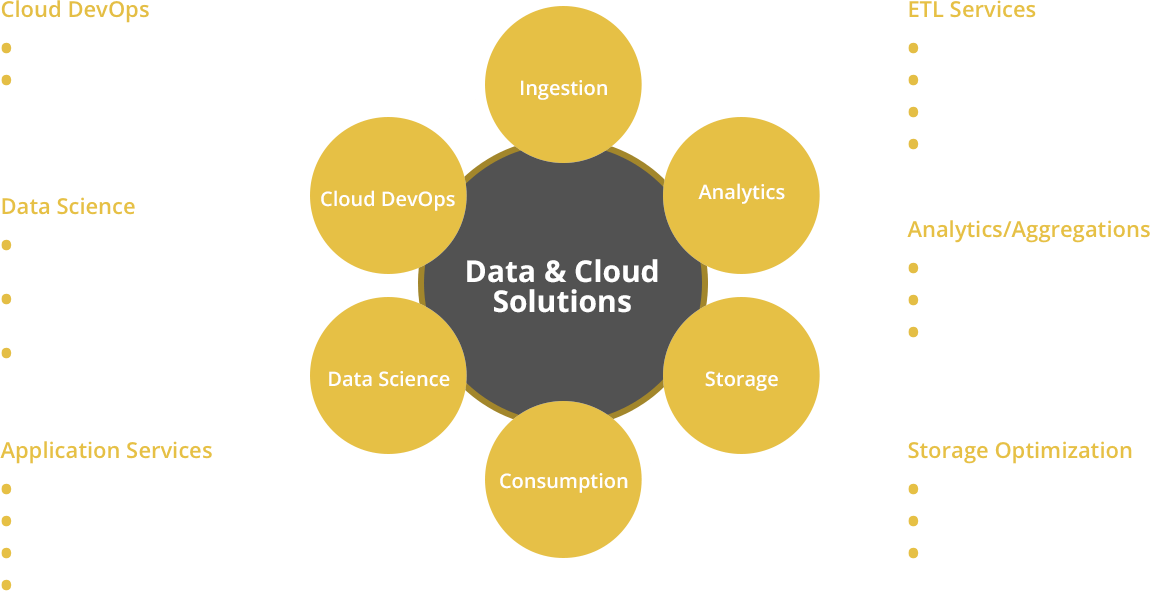 diagram-data-cloud