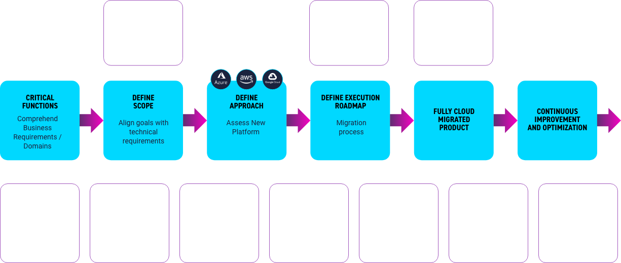 cloud & application migration planning and strategy