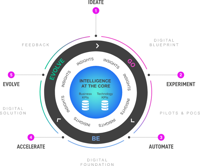 Digital Product Lifecycle Management Solution