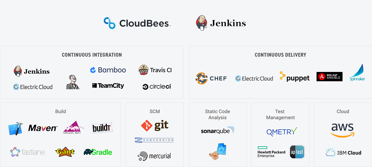 Leading Platforms and Tools to Accelerate Your DevOps Initiatives