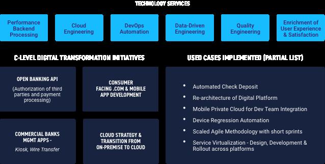 digital engineering in banking