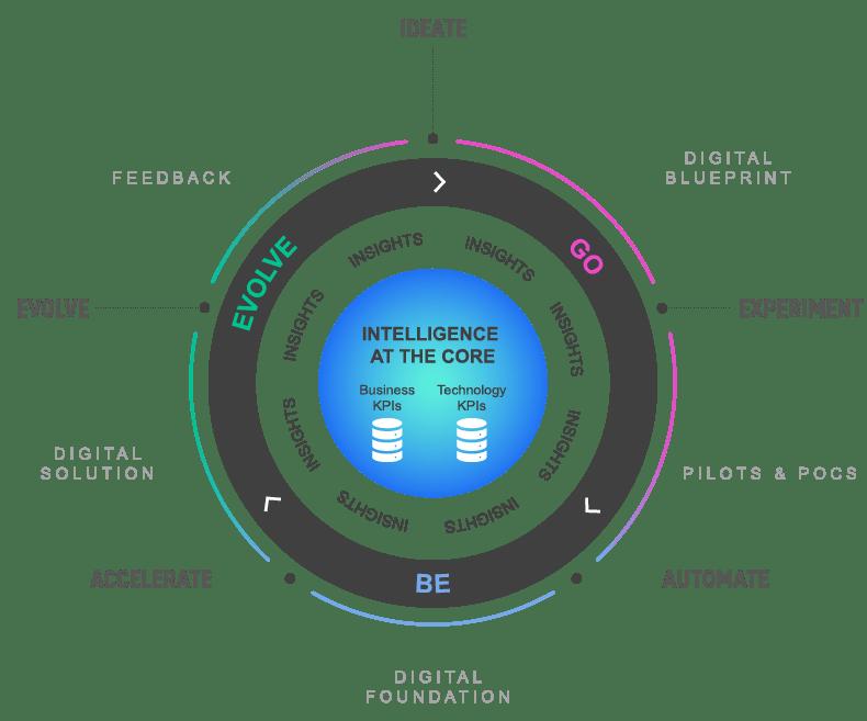 Digital Lifecycle Methodology