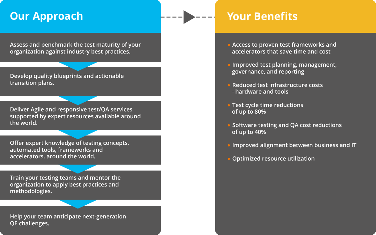test-centers-of-excellence-approach-and-benefits
