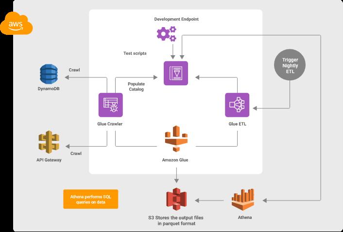 digital platform development approach