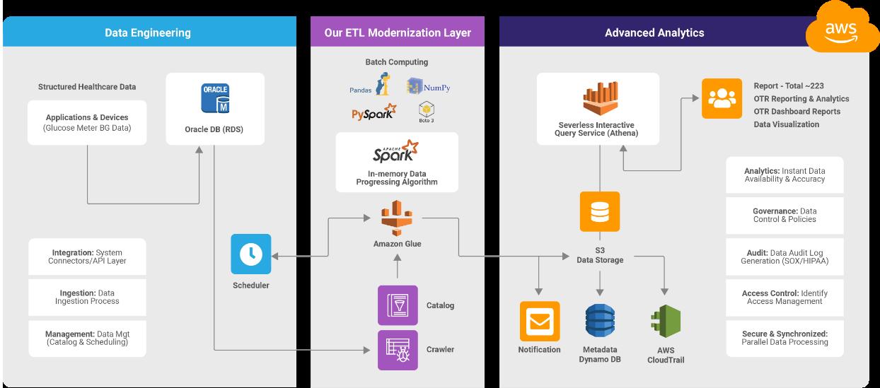 ETL modernization, data engineering and analytics