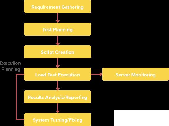 Performance Testing Methodology Chart