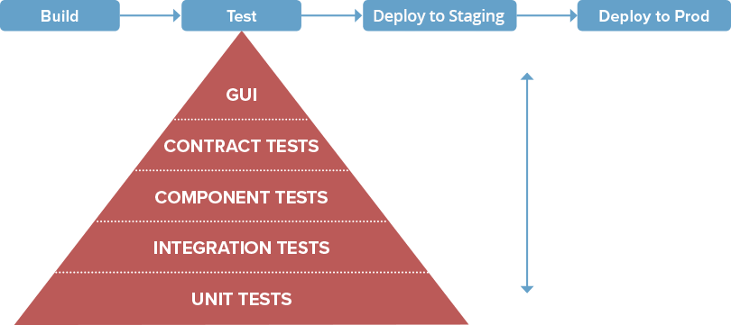 robust test automation