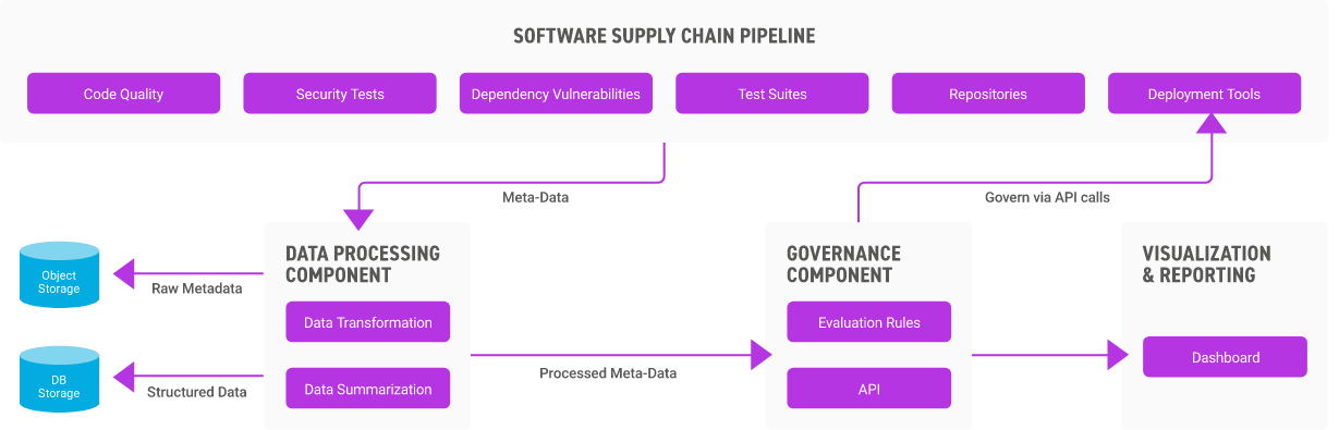 software supply chain pipeline