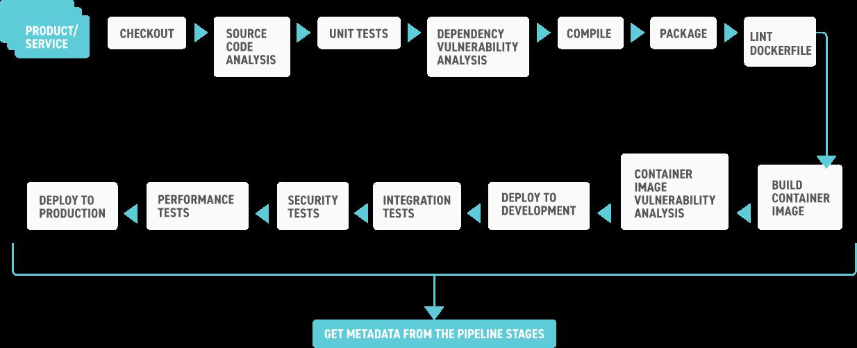 modern software supply chain pipeline flow