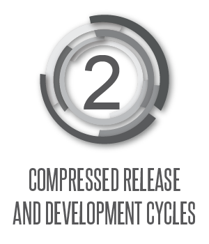 Mobile qa compressed release and development cycles