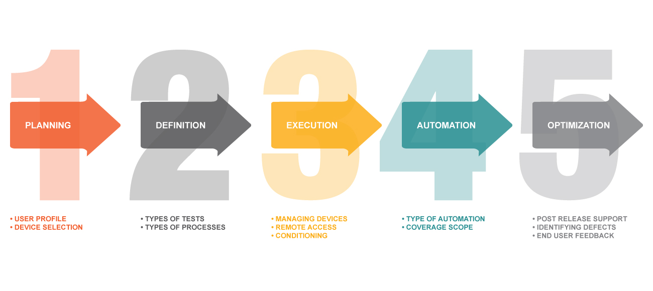 mobile quality assurance testing cycle