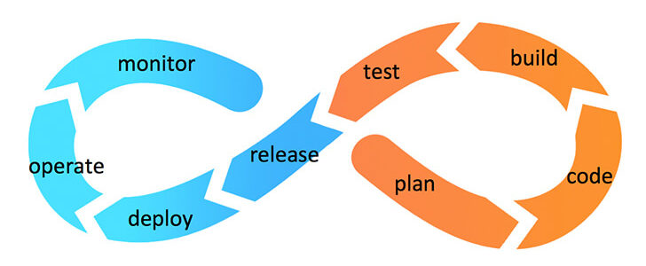 Why Should You Use Continuous Integration?