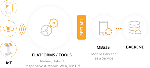 Accelerate Mobile Development