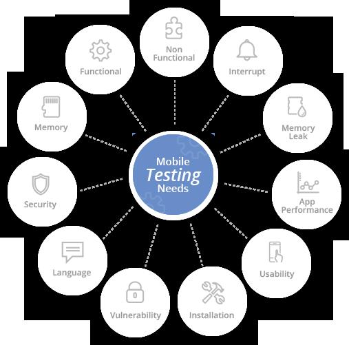 Streamline your Test/QA Process