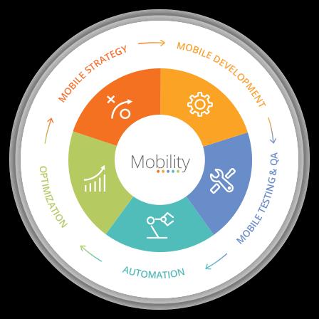 Infostretch Accelerates Enterprise Mobility