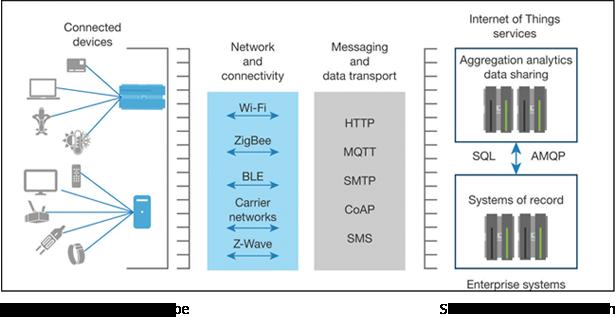 The Enterprise IoT Landscape