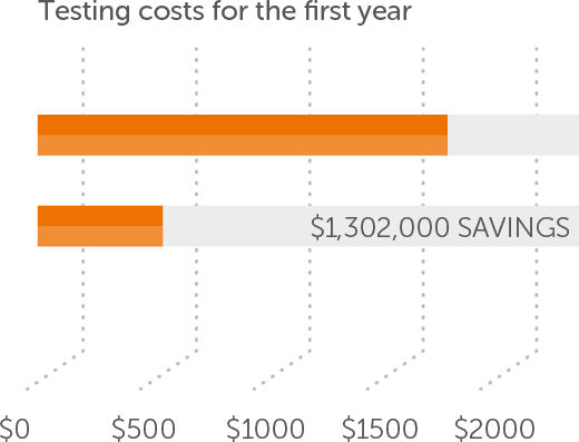 test-automation-savings