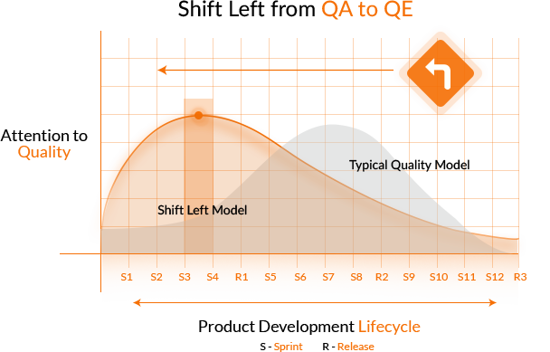 qa-to-qe-shift
