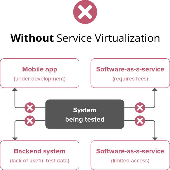 Without Service Virtualization