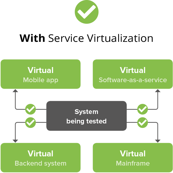 With Service Virtualization