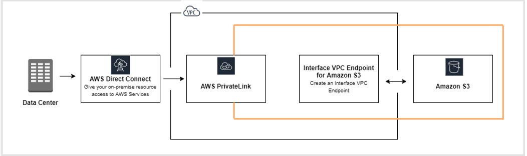 workflow process associated with AWS PrivateLink
