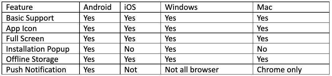 different browser platforms features comparision