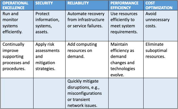 Infostretch AWS Well-Architected Review framework