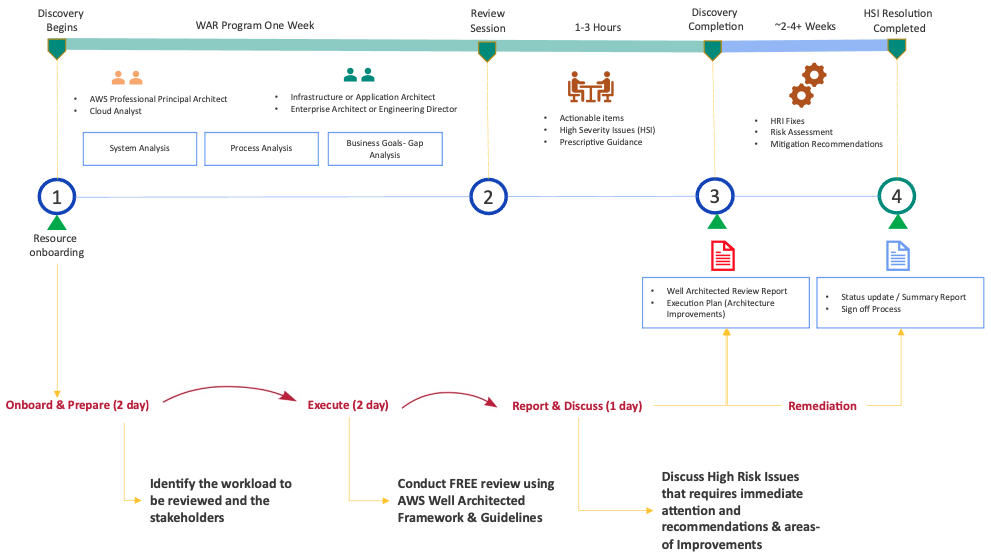 Infostretch Well-Architected Review Implementation Roadmap
