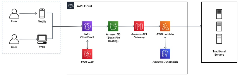 appointment booking application on AWS with serverless services & HIPPA compliance