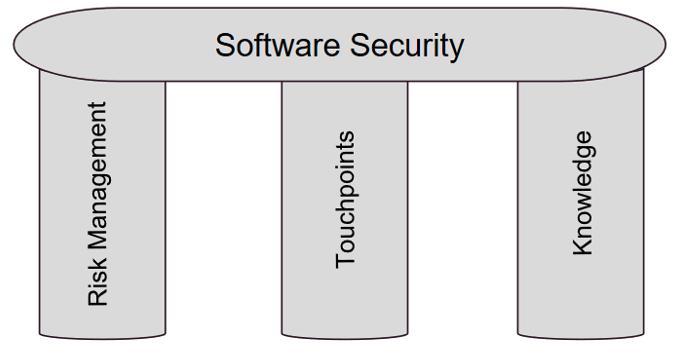 Three Pillars of Software Security