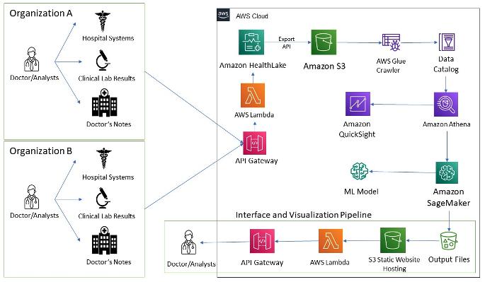 Integrating Amazon HealthLake