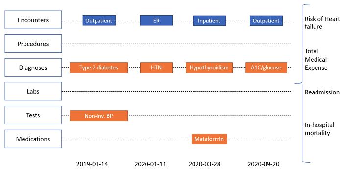 Patient Overview, Amazon Healthlake