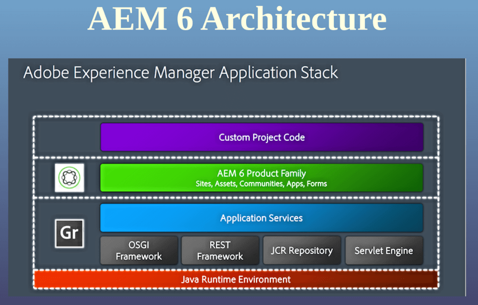 Test Automation for AEM Applications: A Primer | Mobile