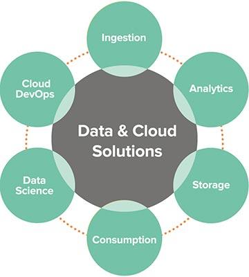 data-engineering-and-analytics